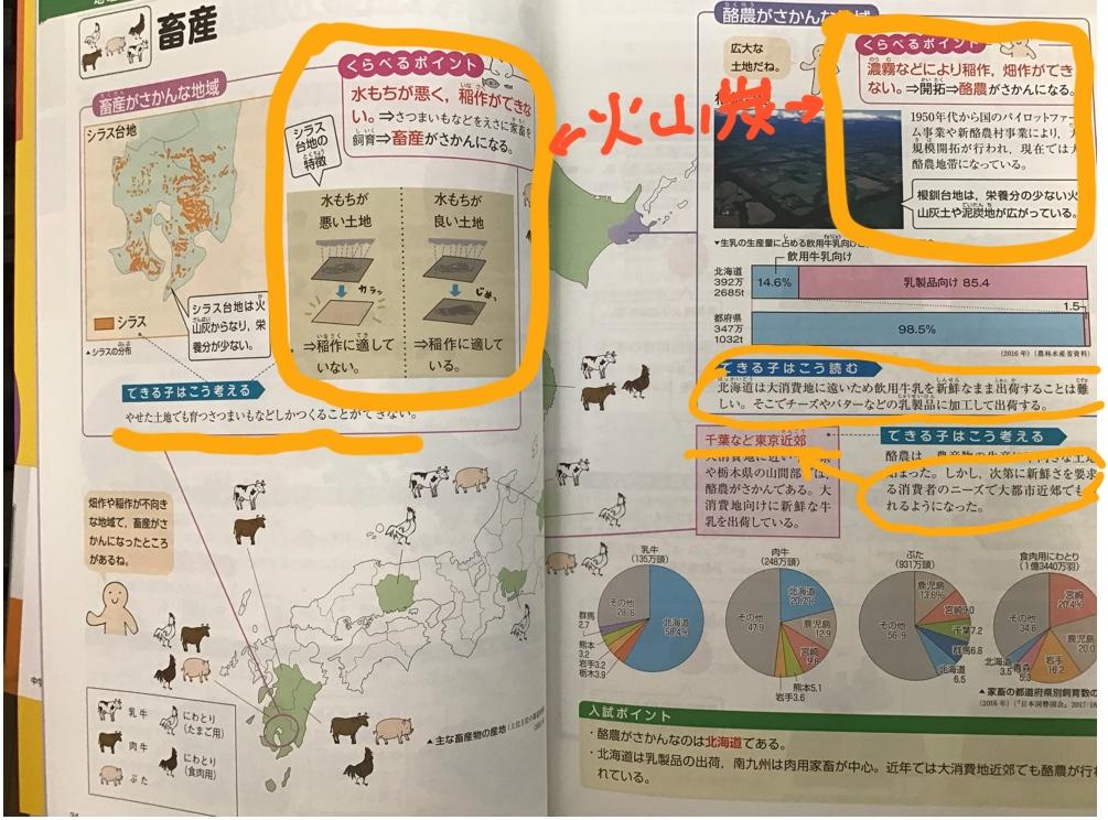 くらべる図鑑 畜産のページ